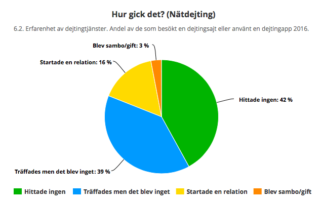 Online Dating procent äktenskap